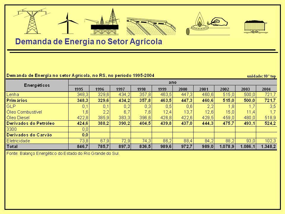 Demanda de Energia no Setor Agrícola