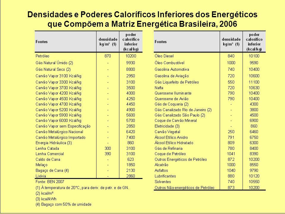 Densidades e Poderes Caloríficos Inferiores dos Energéticos que Compõem a Matriz Energética Brasileira, 2006