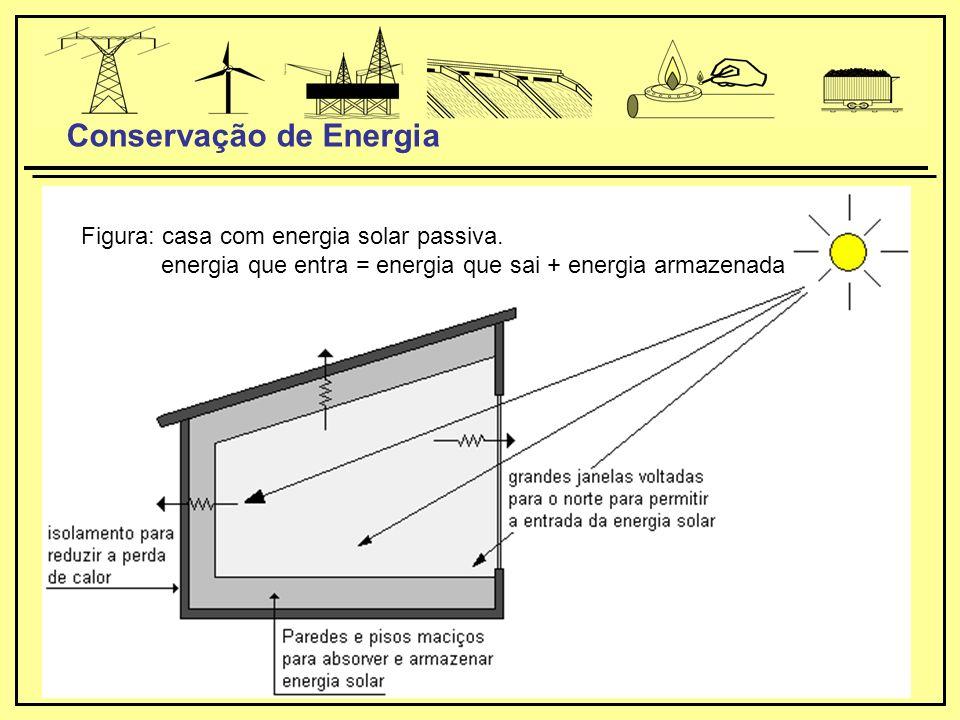Figura: casa com energia solar passiva.