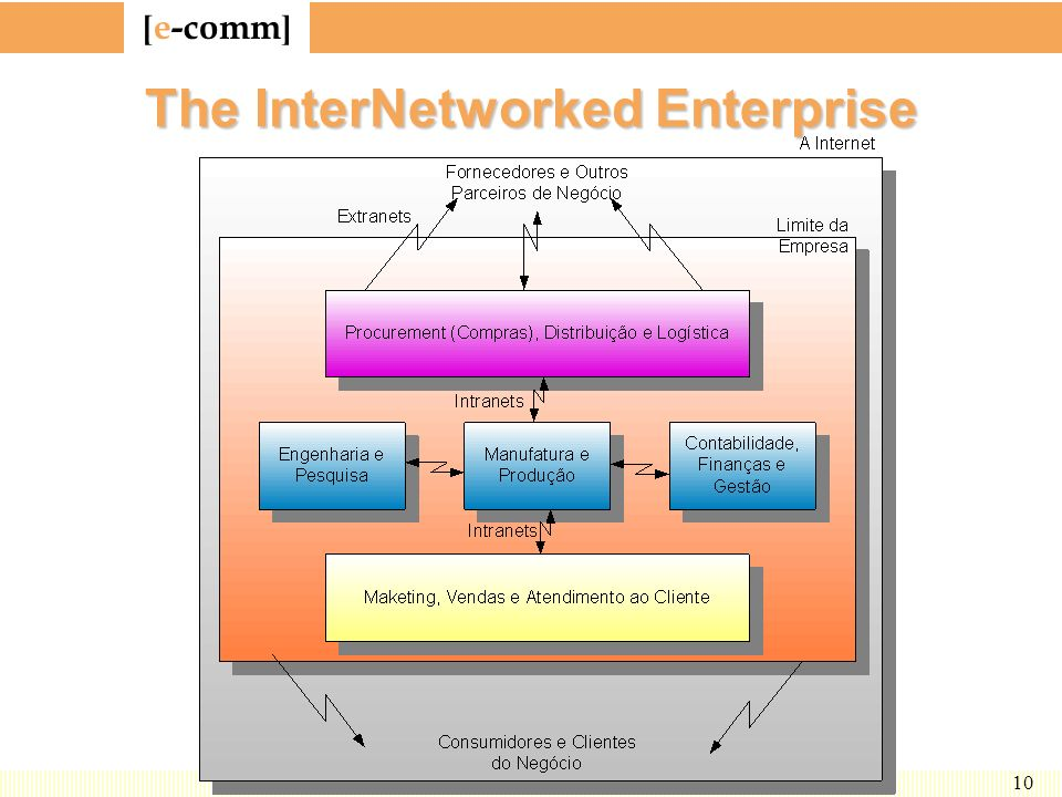 [ e-comm ] 10 The InterNetworked Enterprise