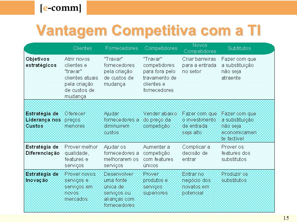[ e-comm ] 15 Vantagem Competitiva com a TI