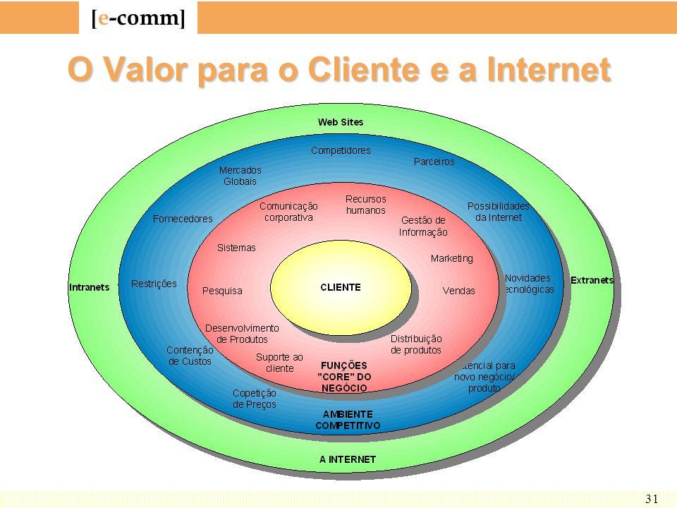 [ e-comm ] 31 O Valor para o Cliente e a Internet