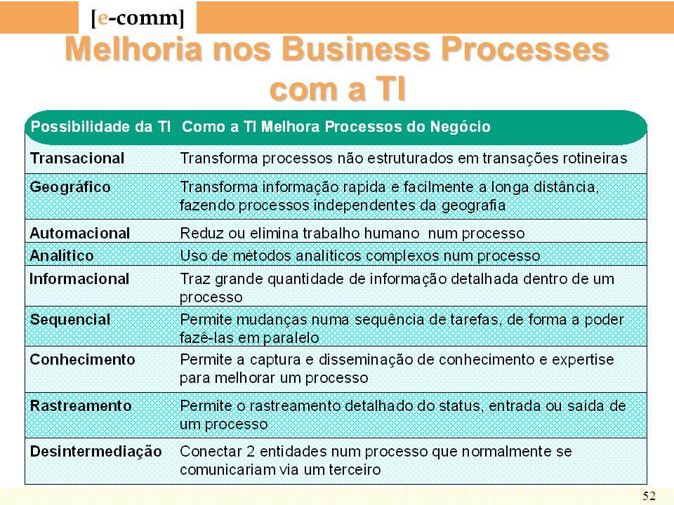 [ e-comm ] 52 Melhoria nos Business Processes com a TI