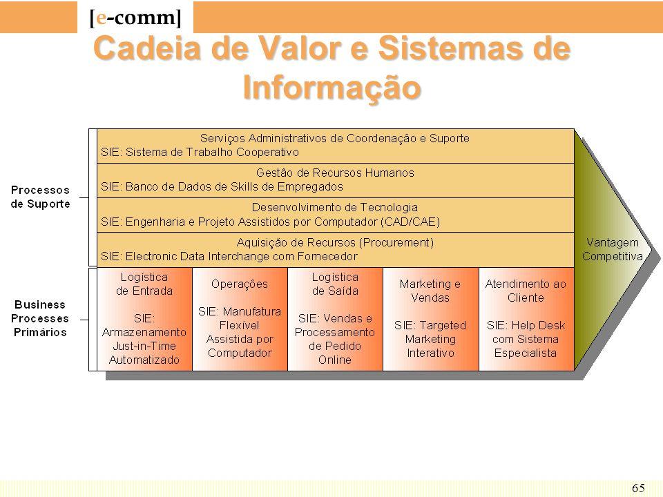[ e-comm ] 65 Cadeia de Valor e Sistemas de Informação
