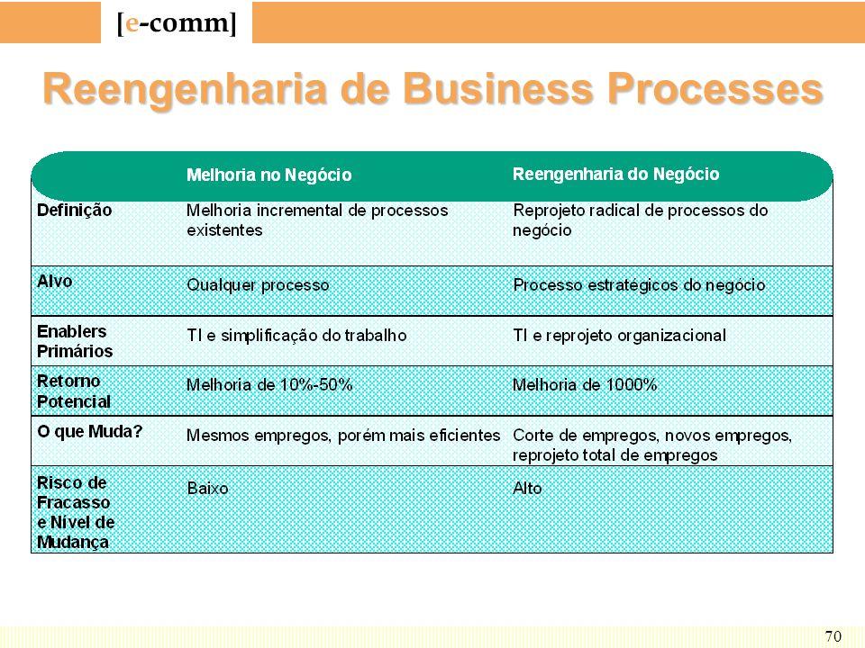 [ e-comm ] 70 Reengenharia de Business Processes