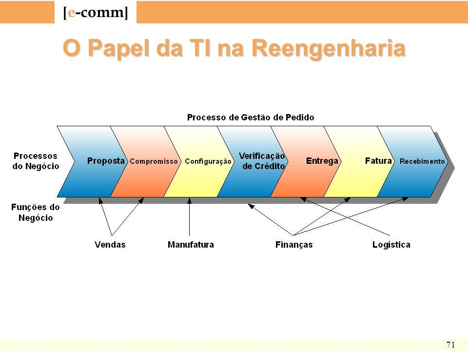 [ e-comm ] 71 O Papel da TI na Reengenharia