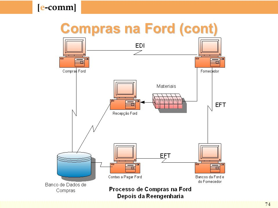 [ e-comm ] 74 Compras na Ford (cont)