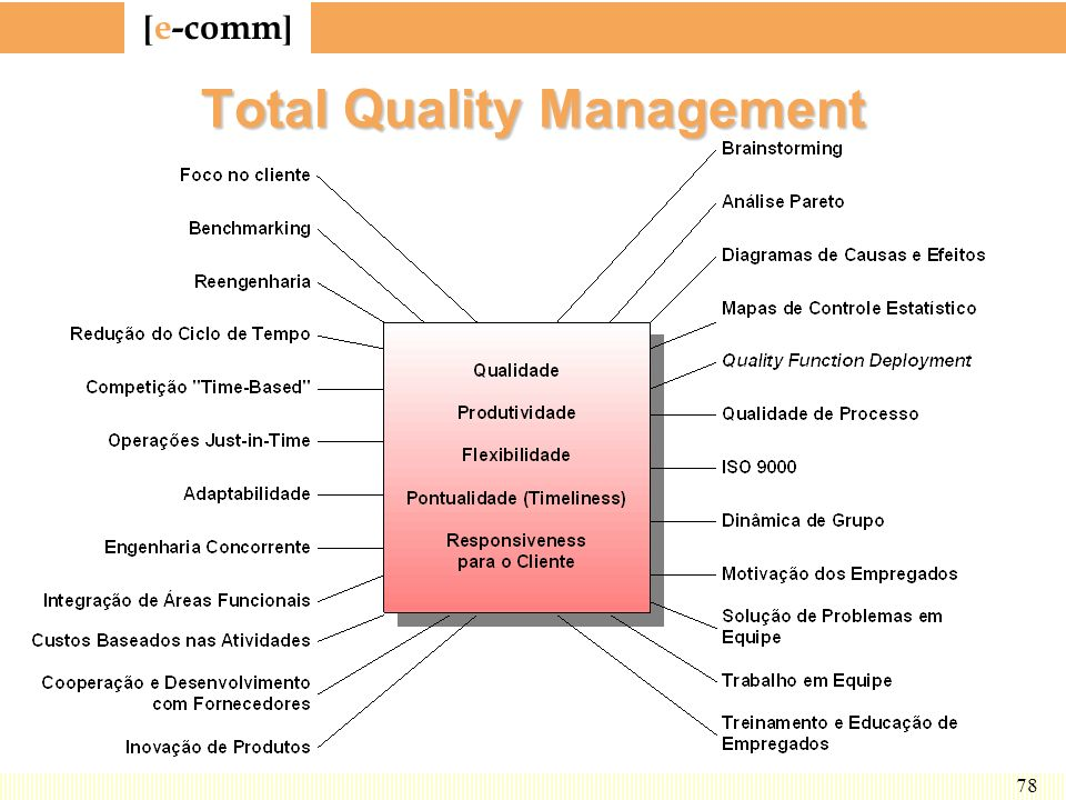 [ e-comm ] 78 Total Quality Management