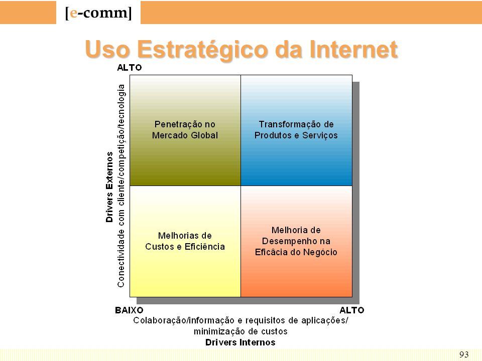 [ e-comm ] 93 Uso Estratégico da Internet