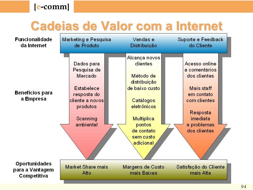 [ e-comm ] 94 Cadeias de Valor com a Internet