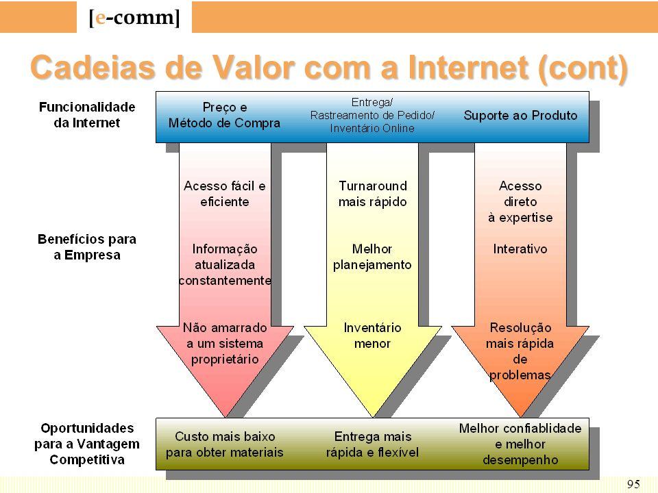 [ e-comm ] 95 Cadeias de Valor com a Internet (cont)