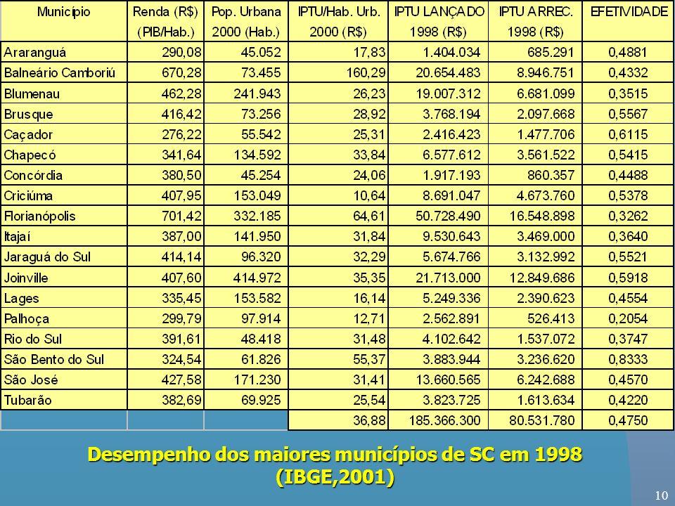 10 Desempenho dos maiores municípios de SC em 1998 (IBGE,2001)