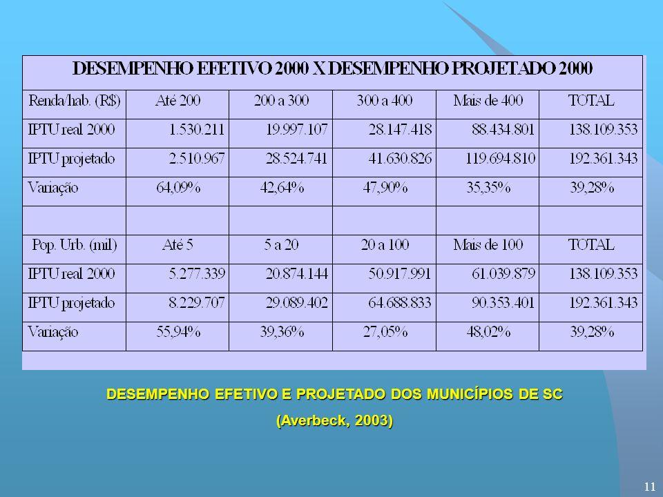 11 DESEMPENHO EFETIVO E PROJETADO DOS MUNICÍPIOS DE SC (Averbeck, 2003)