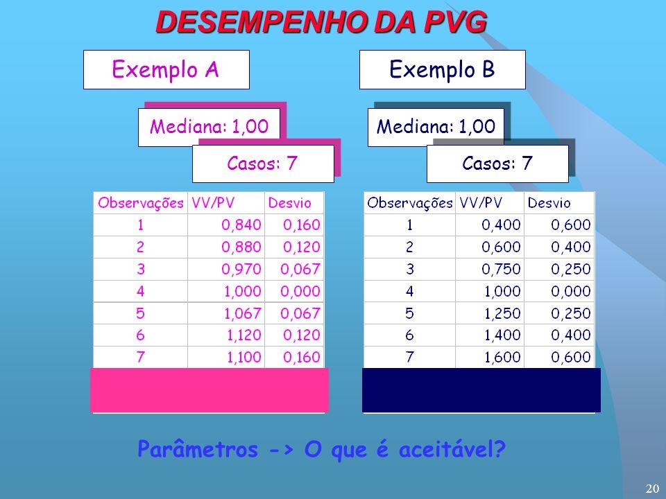 20 Exemplo AExemplo B Mediana: 1,00 Casos: 7 Parâmetros -> O que é aceitável DESEMPENHO DA PVG