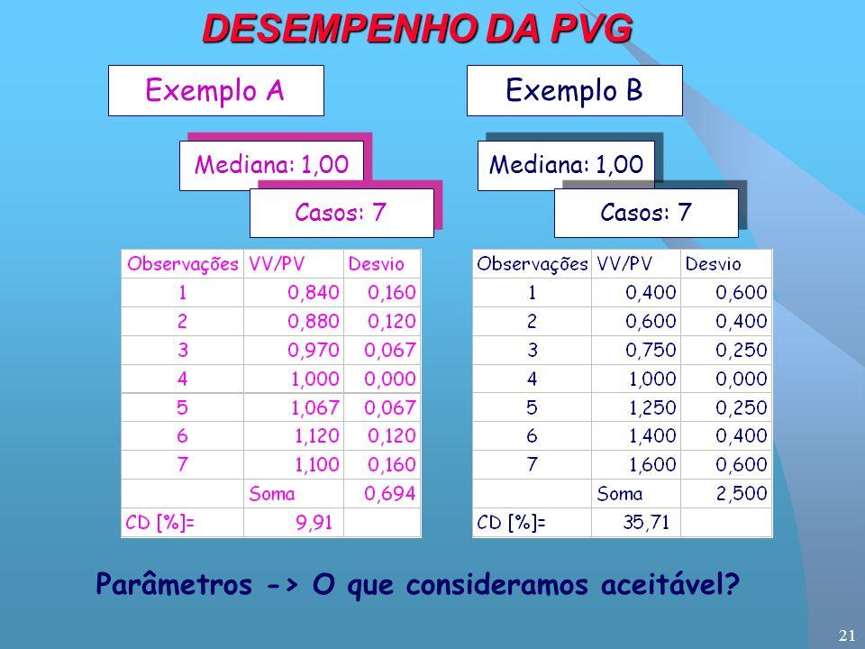 21 Exemplo AExemplo B Mediana: 1,00 Casos: 7 Parâmetros -> O que consideramos aceitável.