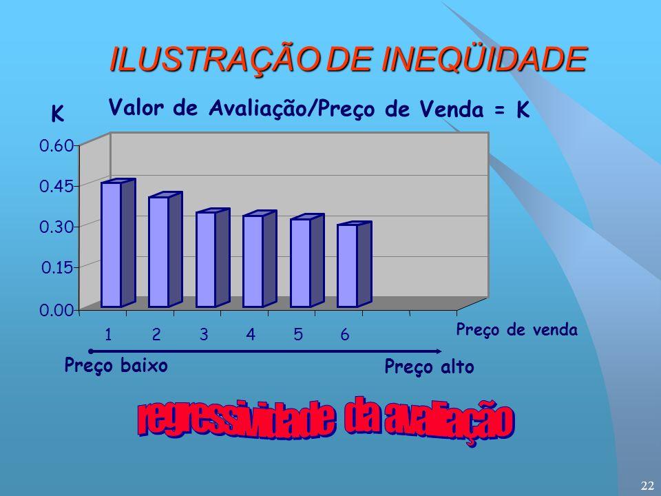 22 0.00 0.15 0.30 0.45 0.60 123456 Preço baixo Preço alto Preço de venda Valor de Avaliação/Preço de Venda = K K ILUSTRAÇÃODE INEQÜIDADE ILUSTRAÇÃO DE INEQÜIDADE