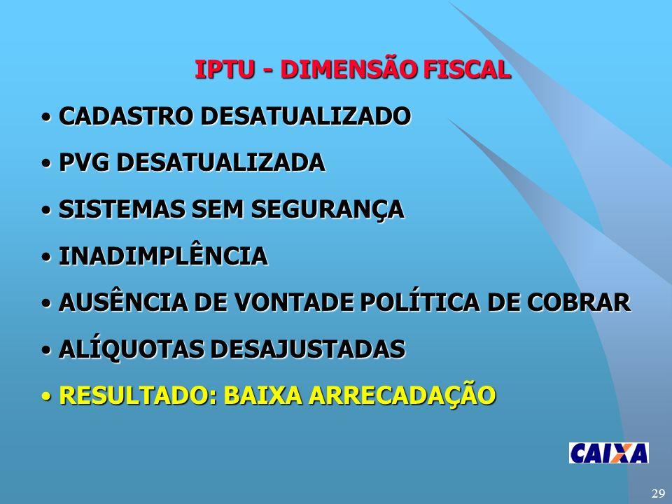 29 IPTU - DIMENSÃO FISCAL CADASTRO DESATUALIZADO CADASTRO DESATUALIZADO PVG DESATUALIZADA PVG DESATUALIZADA SISTEMAS SEM SEGURANÇA SISTEMAS SEM SEGURANÇA INADIMPLÊNCIA INADIMPLÊNCIA AUSÊNCIA DE VONTADE POLÍTICA DE COBRAR AUSÊNCIA DE VONTADE POLÍTICA DE COBRAR ALÍQUOTAS DESAJUSTADAS ALÍQUOTAS DESAJUSTADAS RESULTADO: BAIXA ARRECADAÇÃO RESULTADO: BAIXA ARRECADAÇÃO