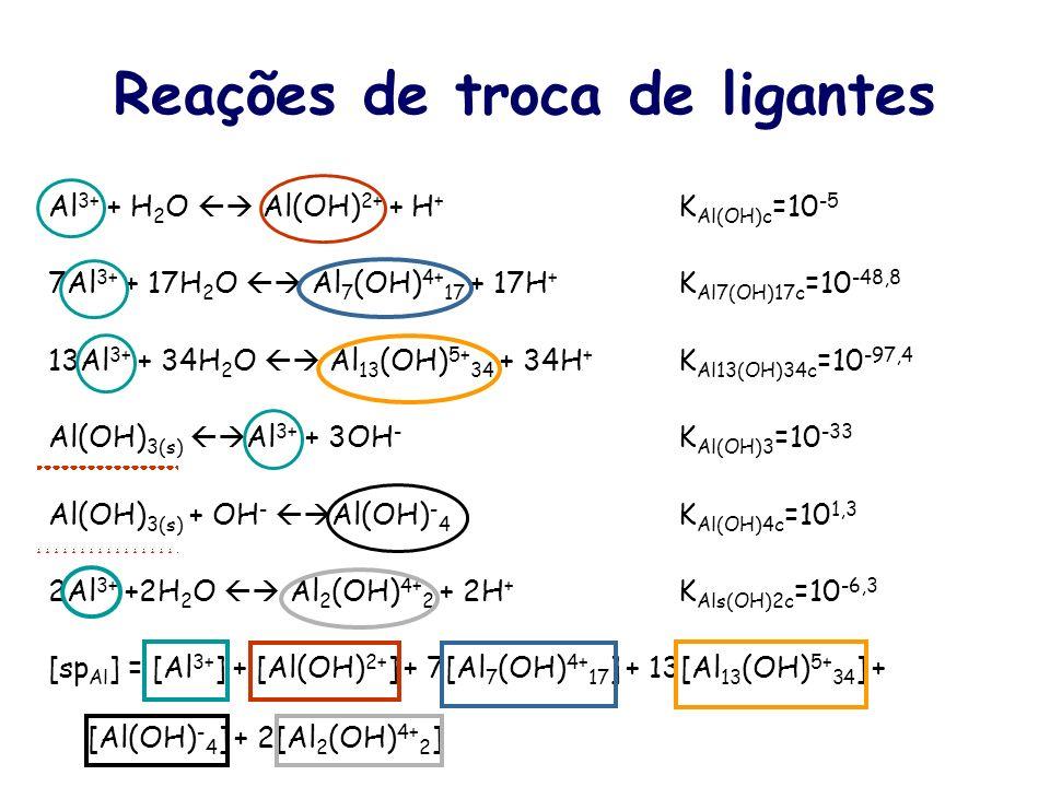Reações químicas com o alumínio Al 2 (SO 4 ) 3 ------>2Al 3+ + 3SO 2- 4 (Dissociação) Al 3+ + 6H 2 O ------> Al(H 2 O) 3+ 6 Complexo com número de coo