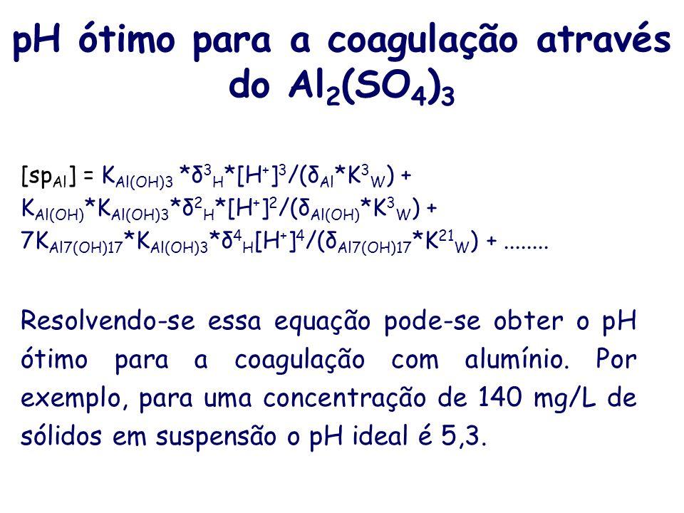 Pausa para respirar. Vem um pouco de química por aí! Al 3+ + H 2 O Al(OH) 2+ + H + K Al(OH)c =10 -5 7Al 3+ + 17H 2 O Al 7 (OH) 4+ 17 + 17H + K Al7(OH)