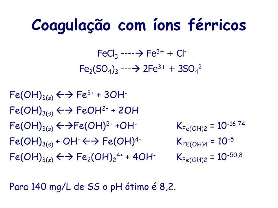Coagulação com sulfato ferroso FeSO 4 ---- Fe 2+ + SO 4 2- Fe(OH) 2(s) Fe 2+ + 2OH - K Fe(OH)2 = 10 -14,5 Fe(OH) 2(s) FeOH + + OH - K FeOH = 10 -9,4 F