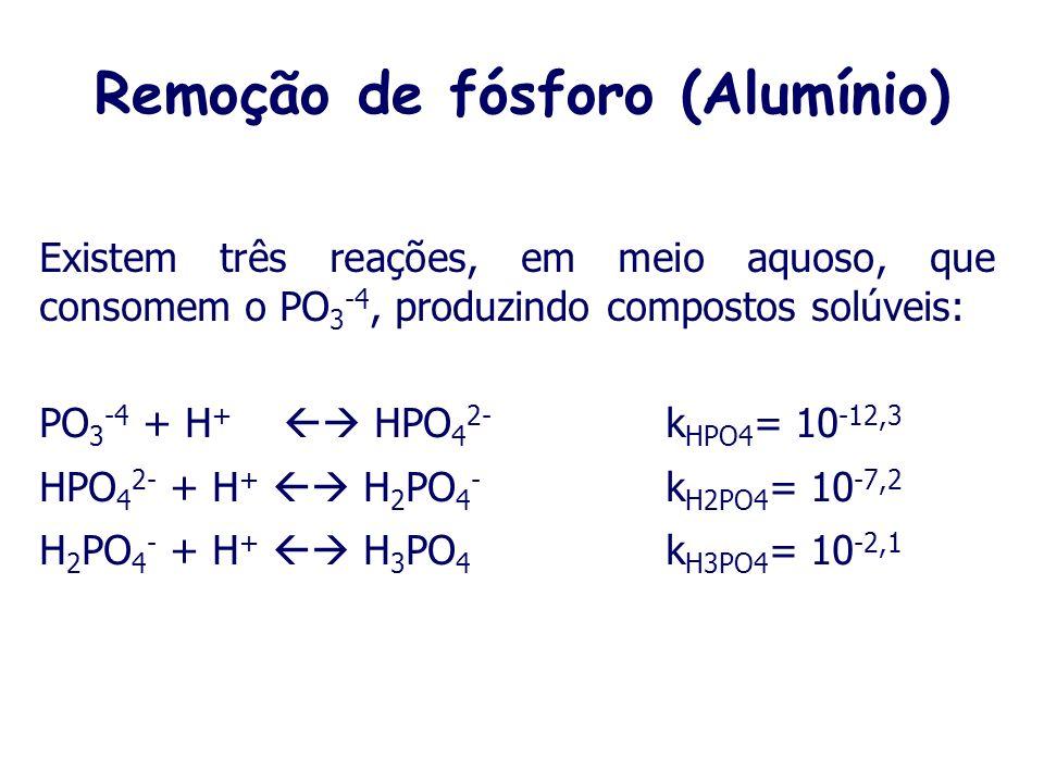 Remoção de fósforo por Precipitação Química A reação mais usual para a remoção do fósforo é a seguinte, com alumínio: Al 3+ + PO 4 3- AlPO 4(s) AlPO 4