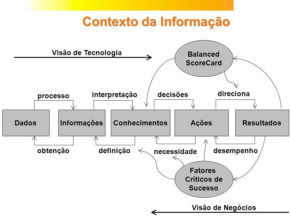 Contexto da Informação Dados obtenção processo interpretação definição necessidade decisões direciona desempenho Balanced ScoreCard Fatores Críticos d