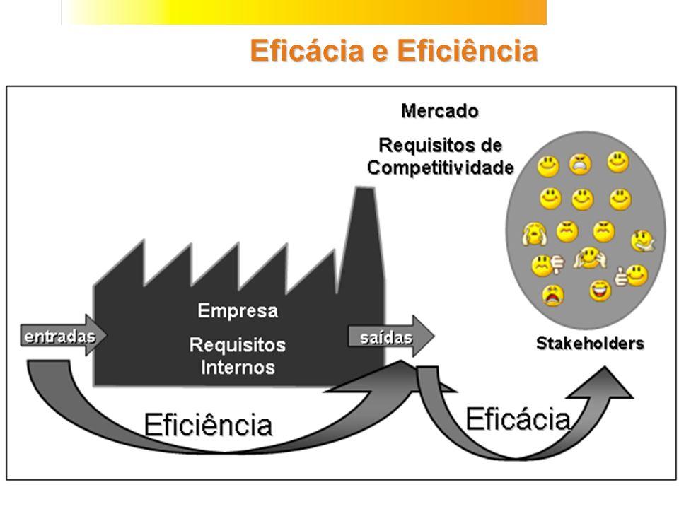 Mercado Requisitos de Competitividade Eficácia e Eficiência Empresa Requisitos Internos entradas saídas Eficiência Stakeholders Eficácia