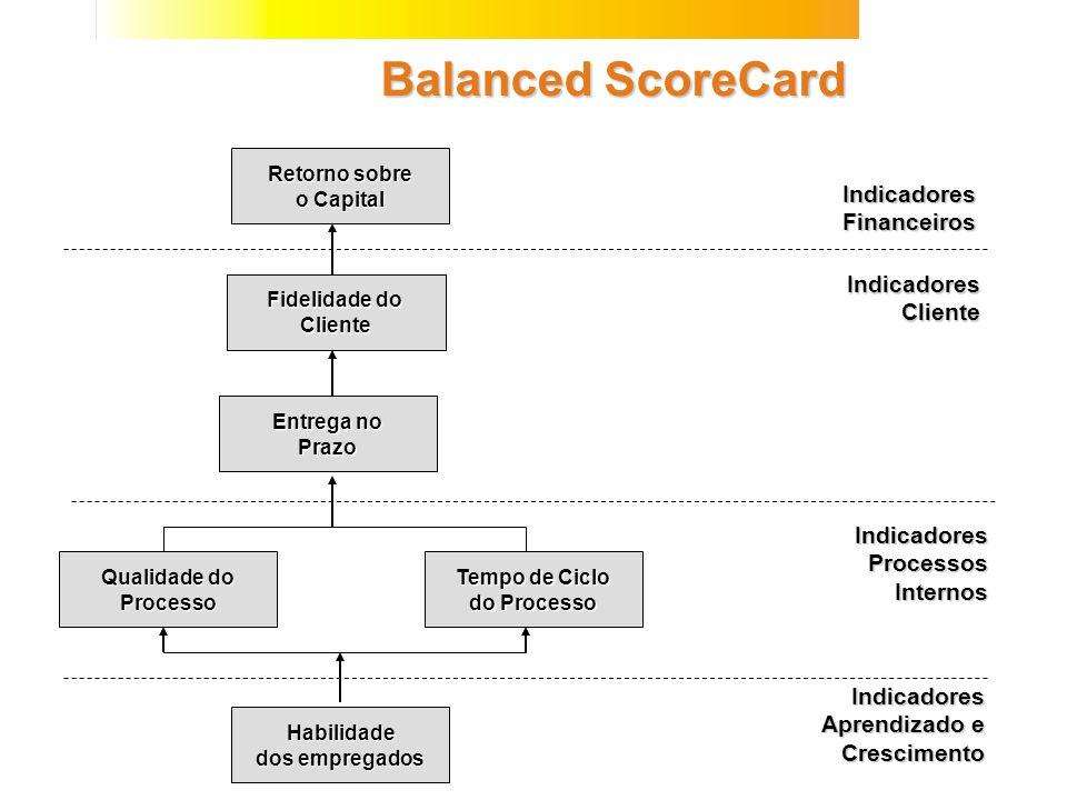 Balanced ScoreCard Retorno sobre o Capital Indicadores Financeiros Indicadores Cliente Indicadores Processos Internos Indicadores Aprendizado e Cresci