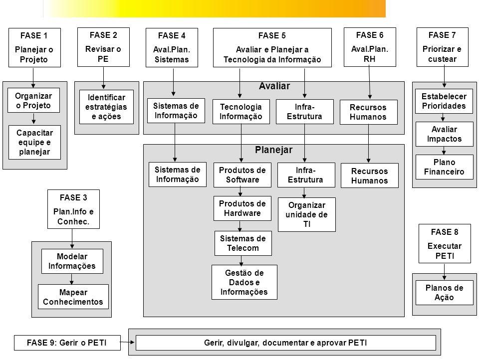 FASE 1 Planejar o Projeto FASE 2 Revisar o PE FASE 4 Aval.Plan. Sistemas FASE 5 Avaliar e Planejar a Tecnologia da Informação FASE 6 Aval.Plan. RH FAS