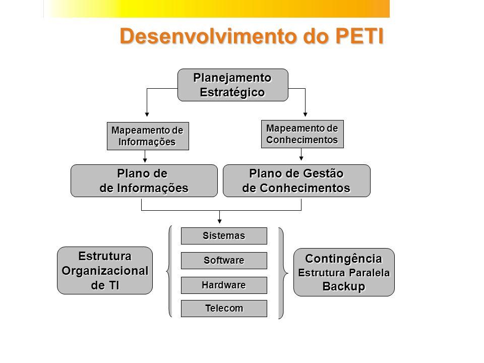 Desenvolvimento do PETI Plano de de Informações Plano de Gestão de Conhecimentos Sistemas Software Hardware Telecom EstruturaOrganizacional de TI Cont