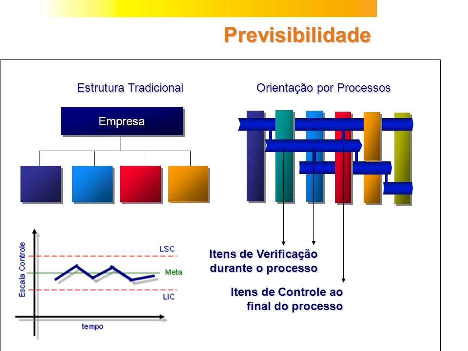 EmpresaEmpresa Estrutura Tradicional Orientação por Processos Previsibilidade Itens de Verificação durante o processo Itens de Verificação durante o p