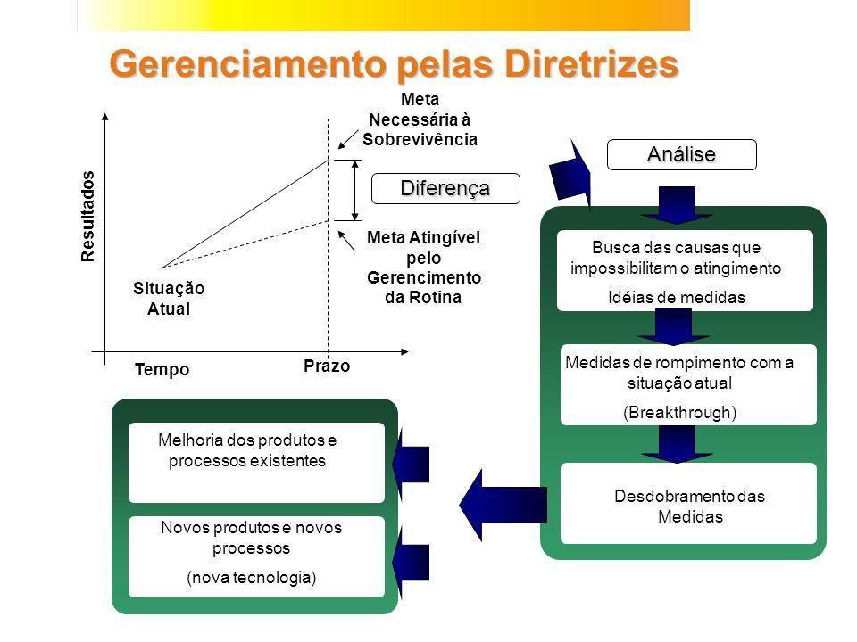 Gerenciamento pelas Diretrizes Situação Atual Meta Necessária à Sobrevivência Meta Atingível pelo Gerencimento da Rotina Tempo Prazo Resultados Difere