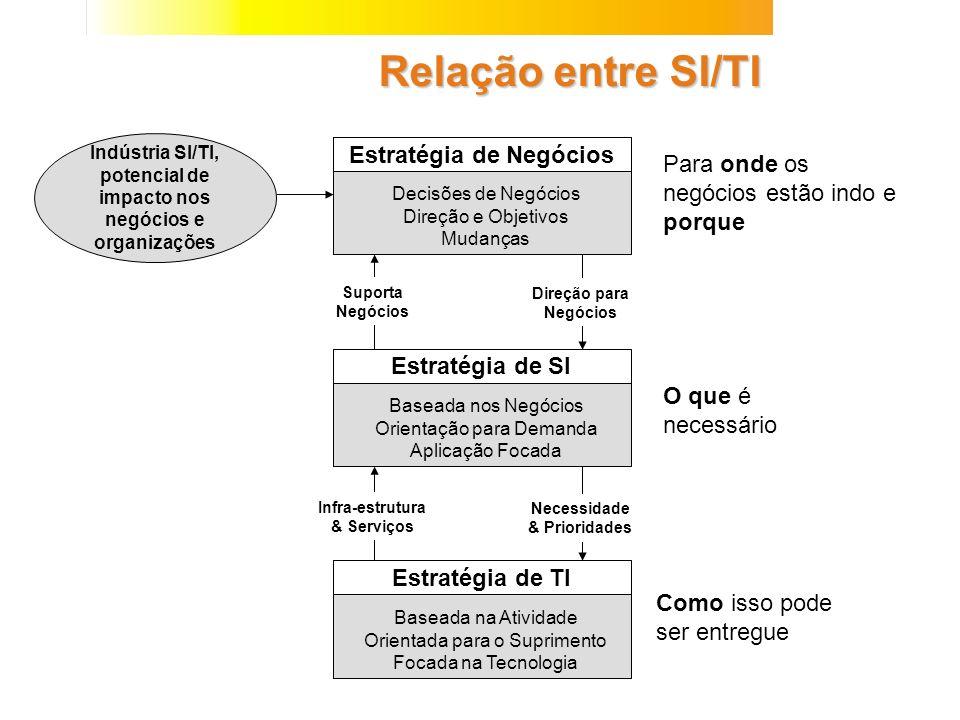 Relação entre Níveis de Gerenciamento Gestão Estratégica dos Negócios Gestão Estratégia de SI/TI Sistemas de Informaçoes Gerenciais Projeto e Gerenciament o TI Gestão Executiva Gestão Usuário Operação Usuário Análise de Impactos Modelagem da Informação Projeto de Sistemas