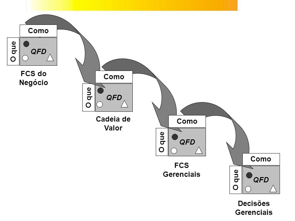 QFD O que QFD O que QFD O que QFD O que Como FCS do Negócio Como Cadeia de Valor FCS Gerenciais Decisões Gerenciais