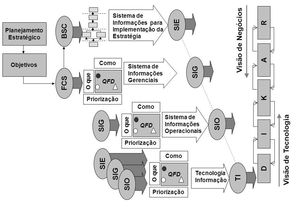 O que QFD Como Priorização O que QFD Como FCS Visão de Negócios Visão de Tecnologia BSC Planejamento Estratégico QFD O que Como Sistema de Informações