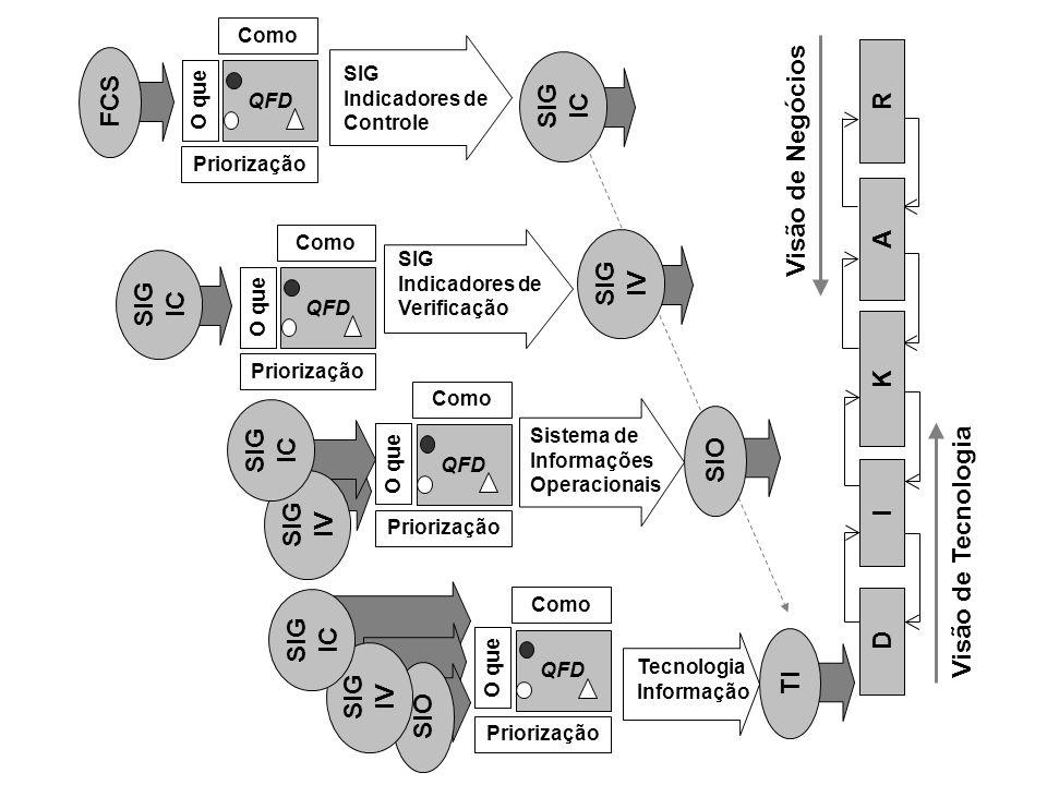 O que QFD Como Priorização O que QFD Como FCS Visão de Negócios Visão de Tecnologia QFD O que Como SIG Indicadores de Controle Priorização Sistema de