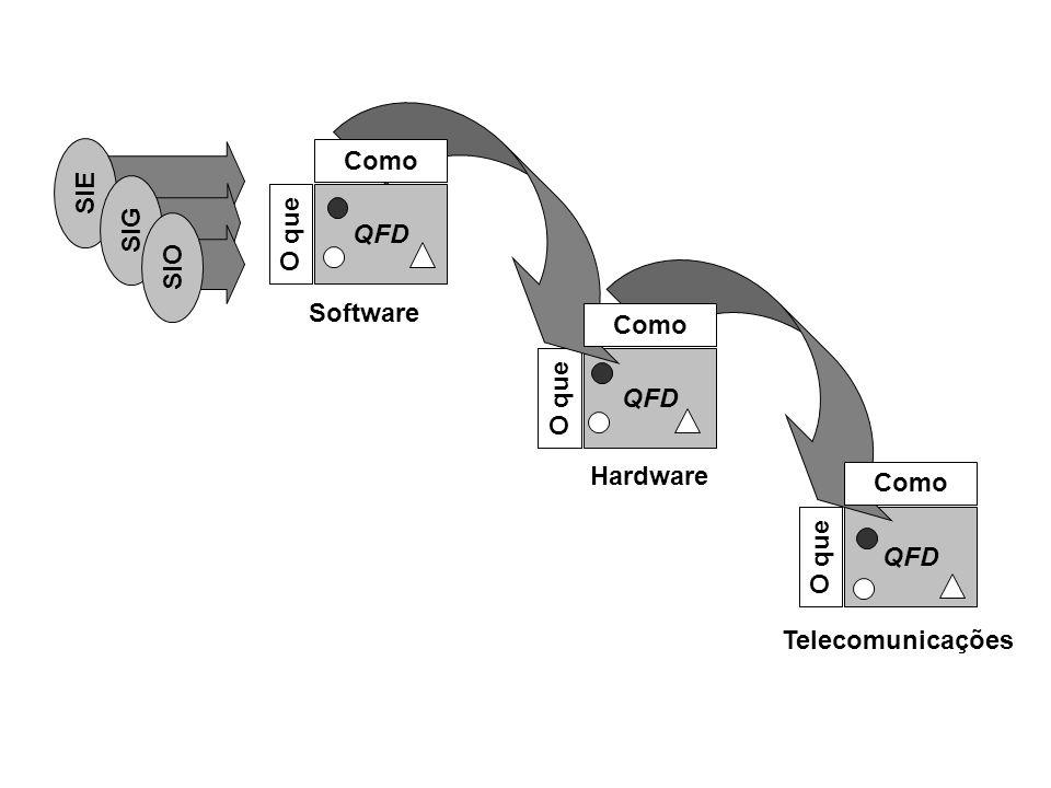 QFD O que QFD O que QFD O que Como Software Hardware Telecomunicações SIE SIG SIO