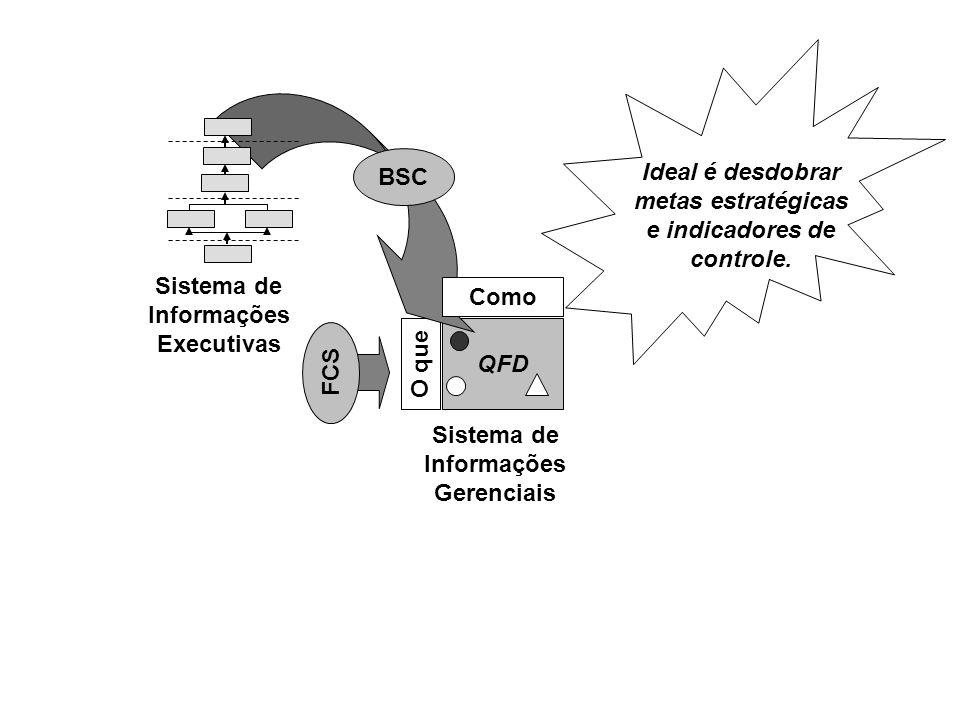 QFD O que Como Sistema de Informações Executivas Sistema de Informações Gerenciais FCS BSC Ideal é desdobrar metas estratégicas e indicadores de contr