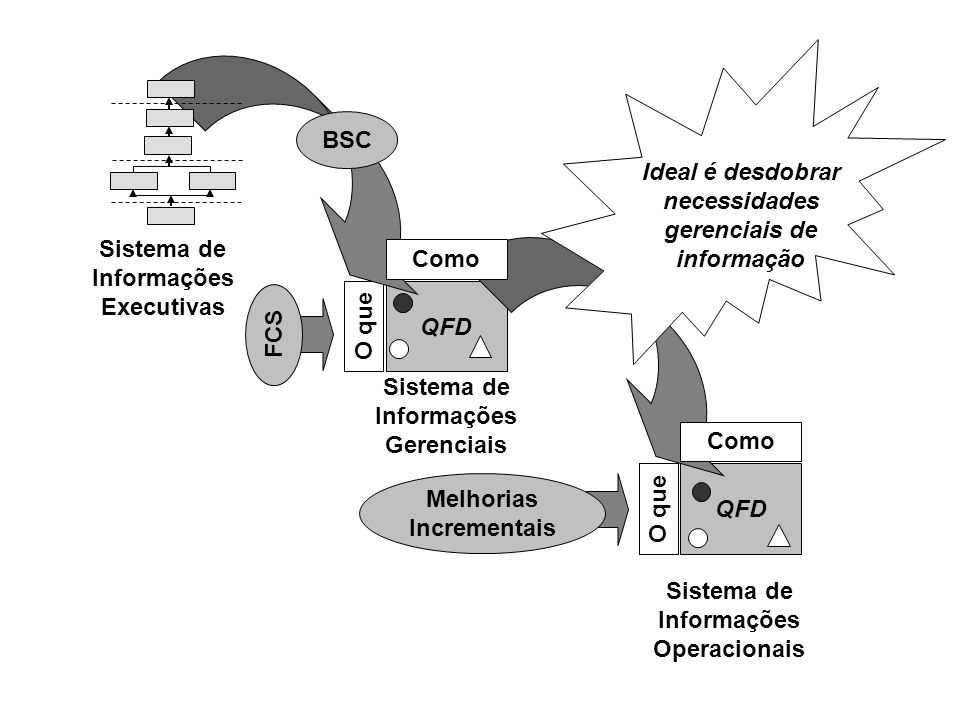 QFD O que QFD O que Como Sistema de Informações Executivas Sistema de Informações Gerenciais FCS BSC Sistema de Informações Operacionais Melhorias Inc