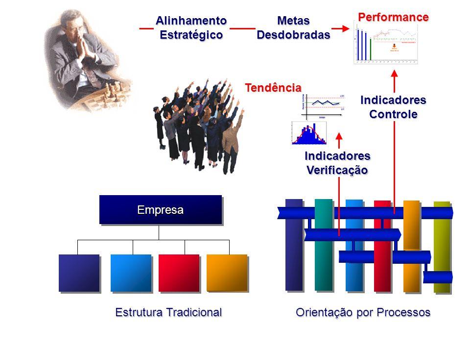 Alinhamento Estratégico Performance EmpresaEmpresa Estrutura Tradicional Orientação por Processos Indicadores Verificação Indicadores Controle Tendênc