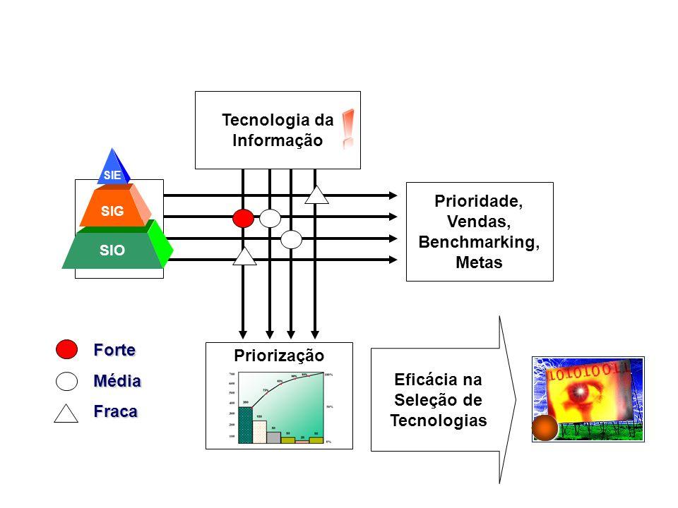 Prioridade, Vendas, Benchmarking, Metas Priorização ForteMédiaFraca Eficácia na Seleção de Tecnologias Tecnologia da Informação SIE SIG SIO