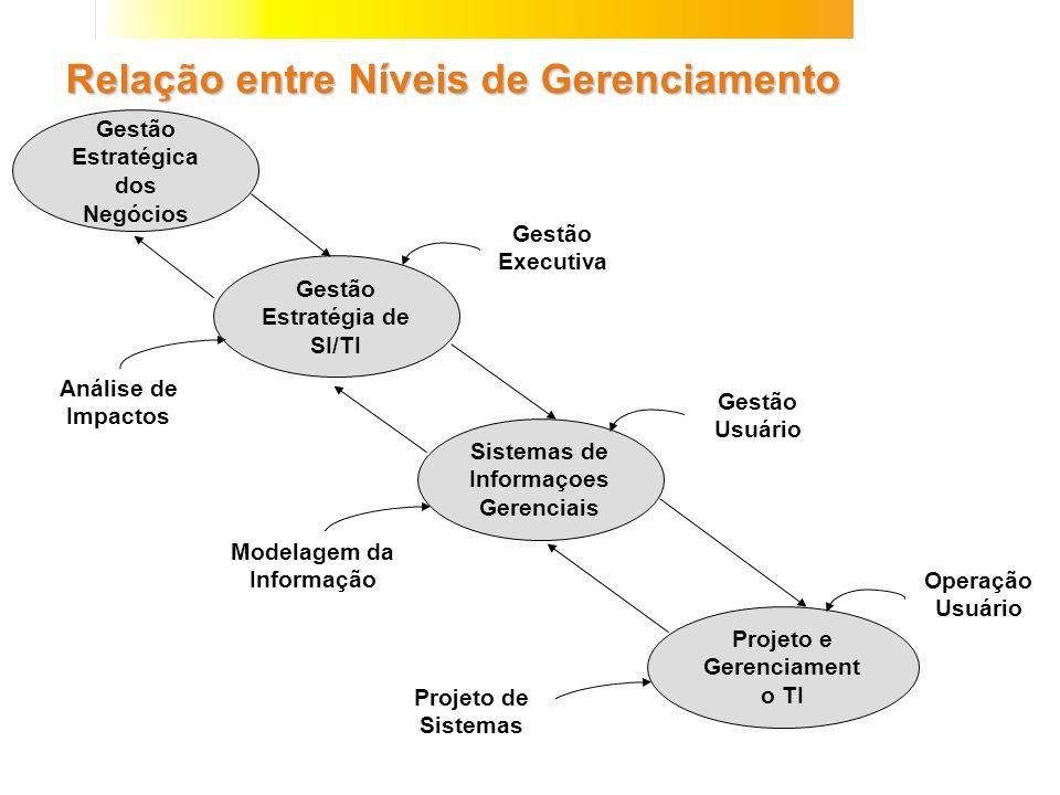 Relação entre Níveis de Gerenciamento Gestão Estratégica dos Negócios Gestão Estratégia de SI/TI Sistemas de Informaçoes Gerenciais Projeto e Gerencia