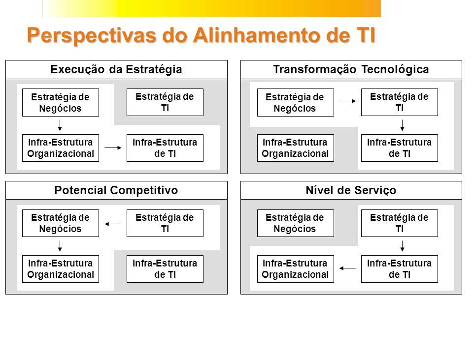 Execução da Estratégia Perspectivas do Alinhamento de TI Estratégia de Negócios Estratégia de TI Infra-Estrutura Organizacional Infra-Estrutura de TI
