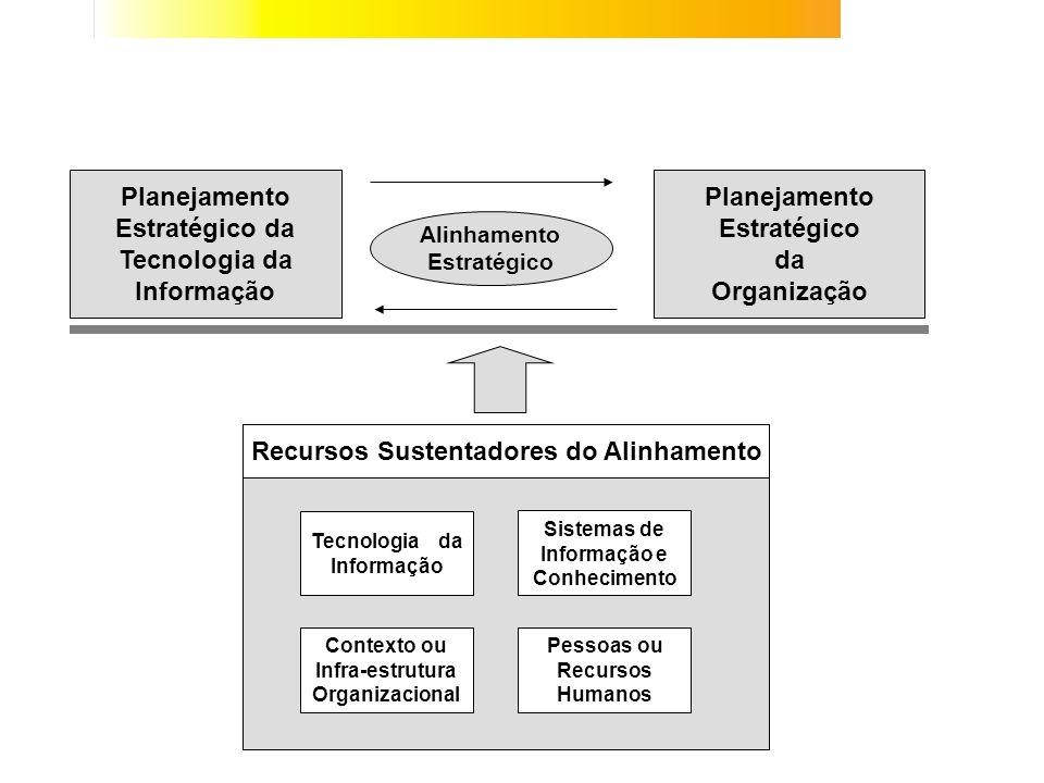 Recursos Sustentadores do Alinhamento Tecnologia da Informação Sistemas de Informação e Conhecimento Pessoas ou Recursos Humanos Contexto ou Infra-est