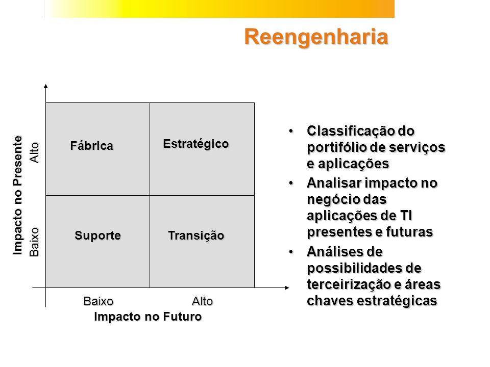 Reengenharia Fábrica Estratégico SuporteTransição Impacto no Futuro Impacto no Presente BaixoAlto Baixo Alto Classificação do portifólio de serviços e