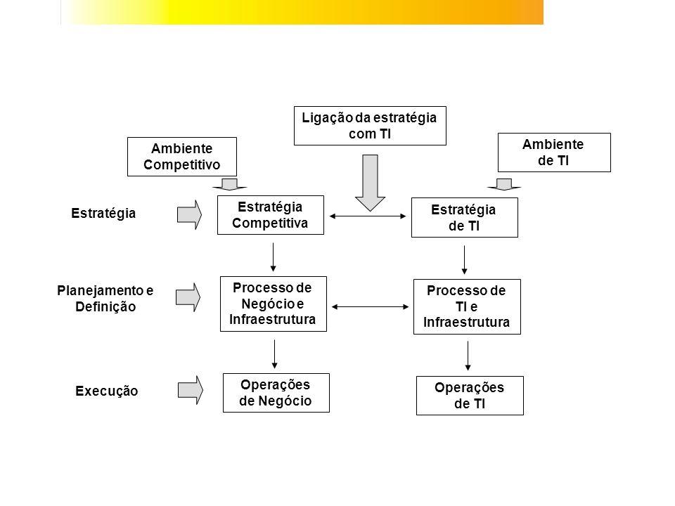Ligação da estratégia com TI Estratégia Competitiva Ambiente de TI Estratégia de TI Processo de Negócio e Infraestrutura Processo de TI e Infraestrutu