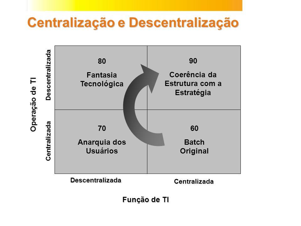 Centralização e Descentralização Função de TI 90 Coerência da Estrutura com a Estratégia 80 Fantasia Tecnológica Operação de TI Descentralizada Descen