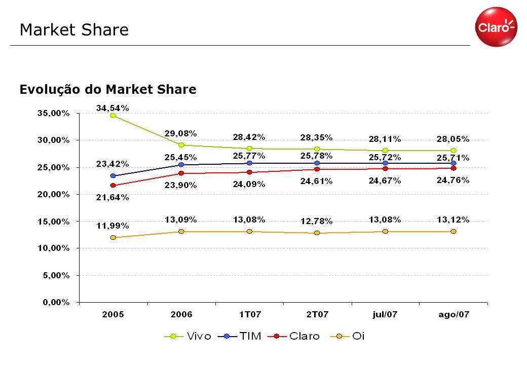 Market Share Evolução do Market Share