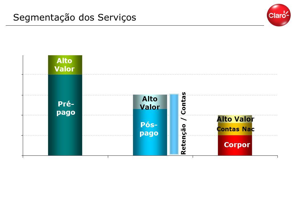 Segmentação dos Serviços Alto Valor Pré- pago Corpor Alto Valor Pós- pago Alto Valor Contas Nac Retenção / Contas