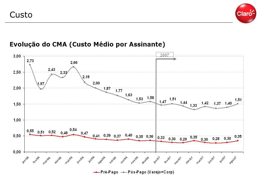 Custo Evolução do CMA (Custo Médio por Assinante)